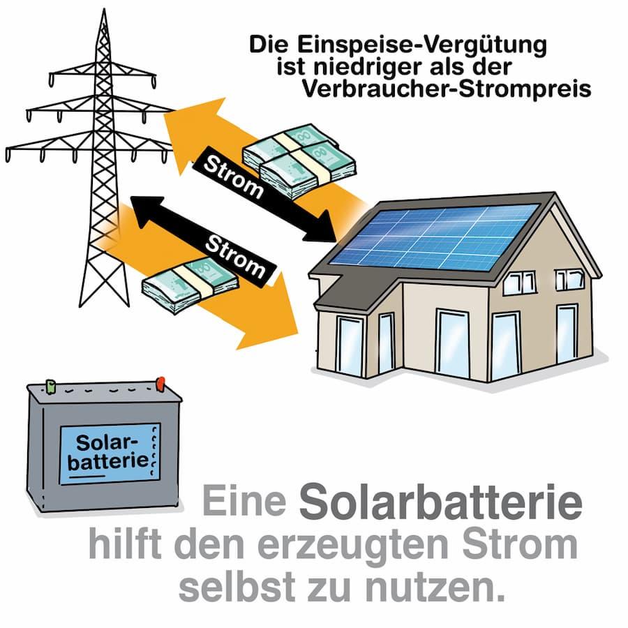 Stromspeicher helfen den erzeugten Strom selbst zu verbrauchen