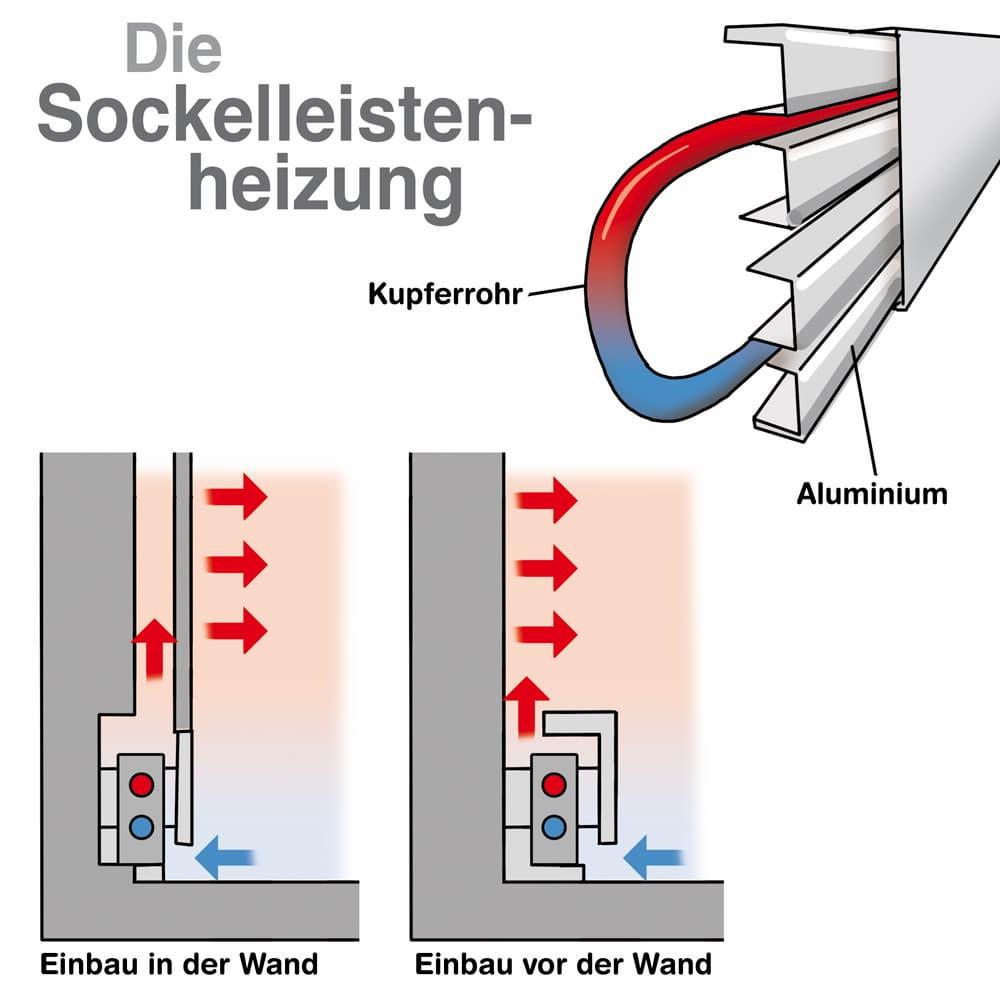 Sockelleistenheizung: Diese Einbauvarianten gibt es