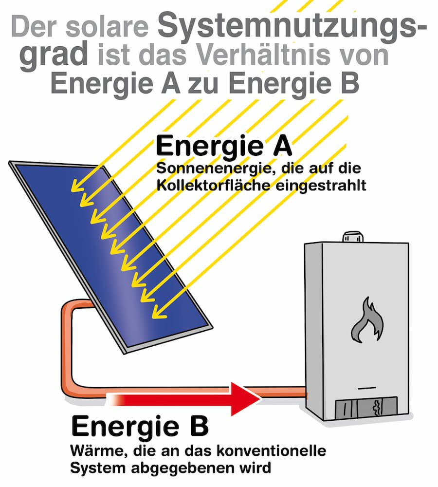 Solarer Systemnutzungsgrad
