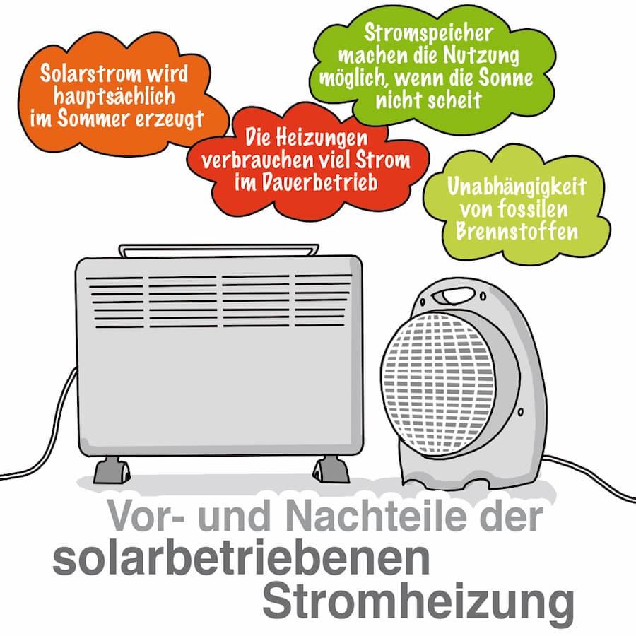 Heizen mit Solarstrom: Vorteile und Nachteile