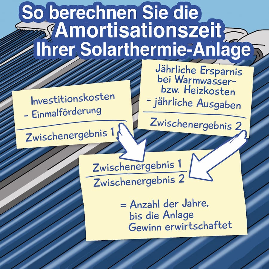 Solarthermie: So berechnen Sie die Amortisationszeit