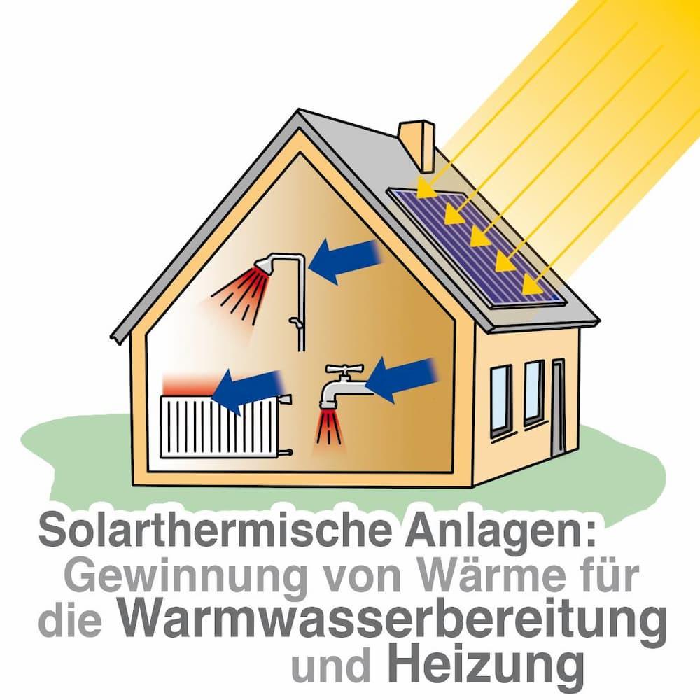Solarthermie: Gewinnung von Wärme für die Warmwasserbereitung und Heizung