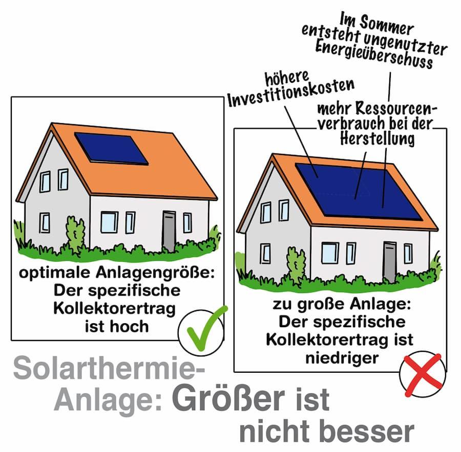 Solarthermie-Anlagen richtig dimensionieren