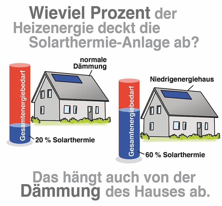 Solarthermie: Wie hoch der Deckungsgrad bei der Heizenergie ist hängt auch von der Dämmung des Hauses ab