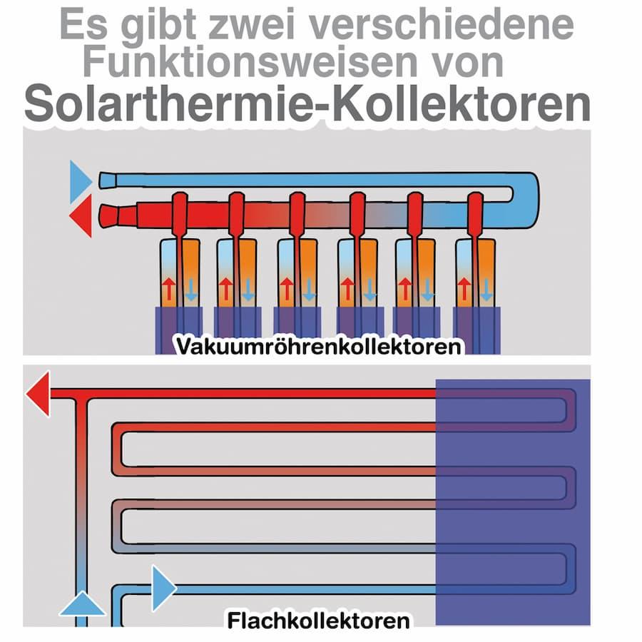 Solarthermie Kollektoren: Flach- und Röhrenkollektoren