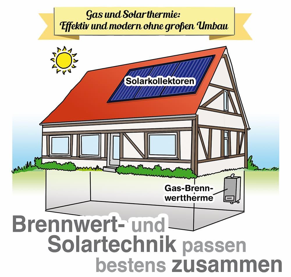 Gas Brennwerttechnik und Solarthermie passen gut zusammen