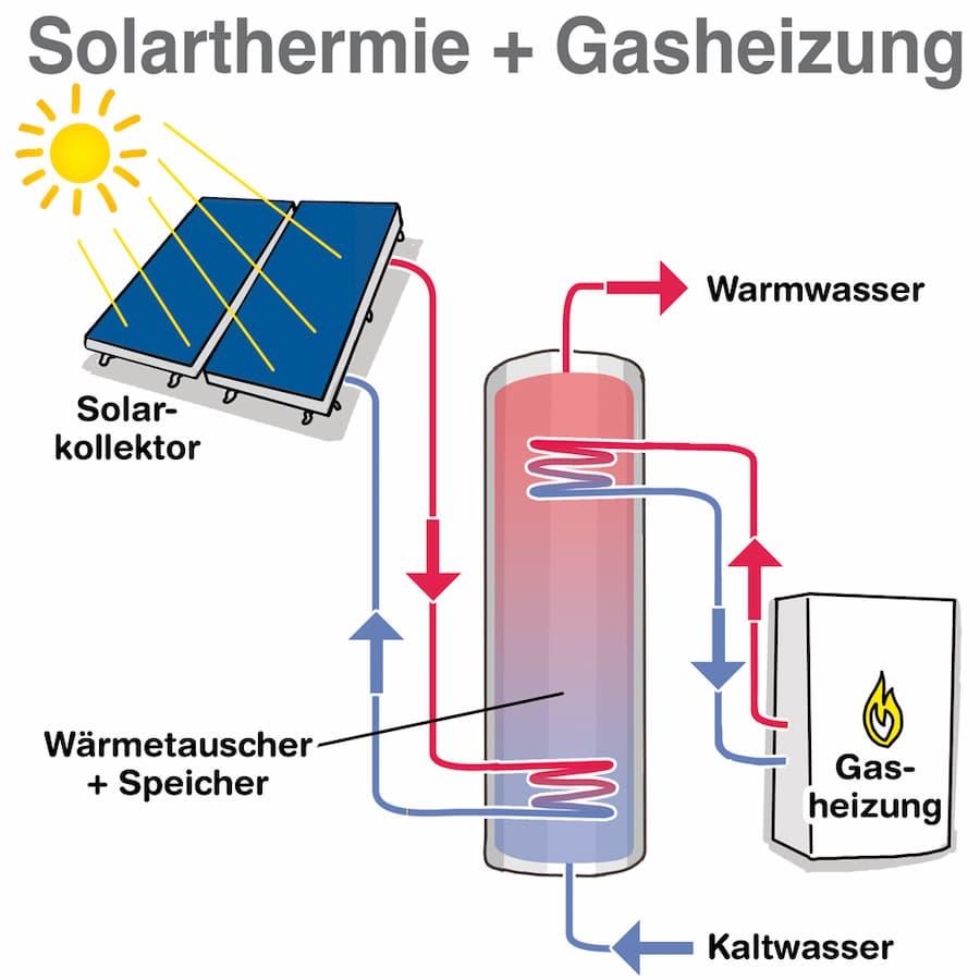Solarthermie und Gasheizung sind gut kombinierbar