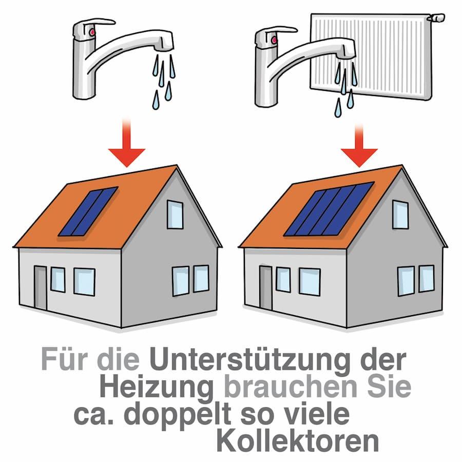 Solarthermie:Bei Heizungsunterstüzung mehr Kollektorfläche notwendig