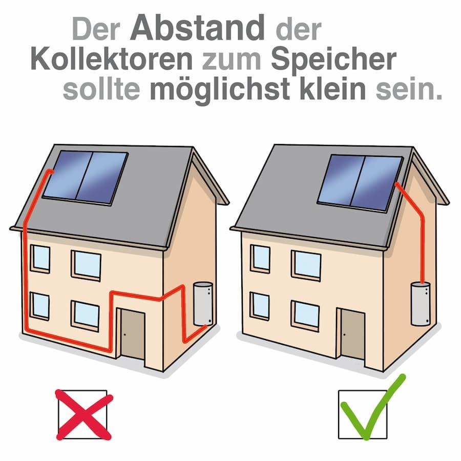 Solarthermie: Der Abstand zwischen Kollektoren und Speicher sollte möglichst klein sein