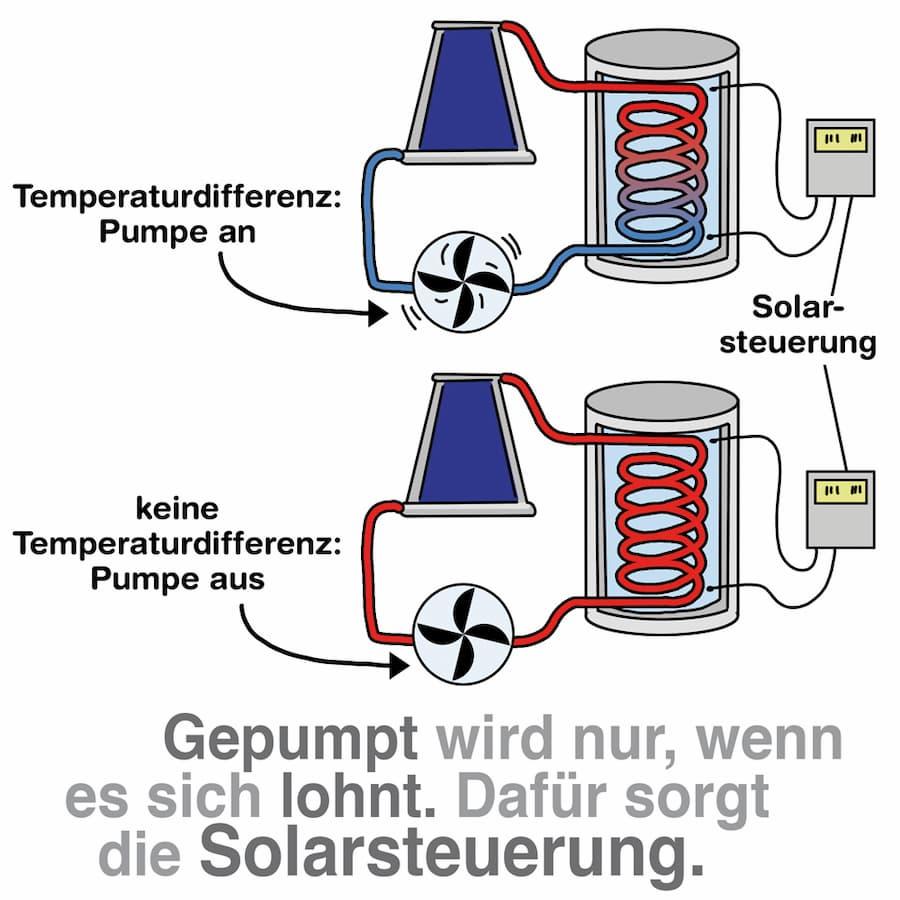 Solarthermie: Intelligente Steuerung inklusive