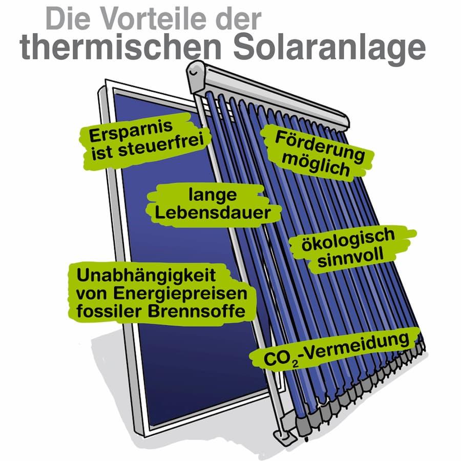 Vorteile solarthermischer Anlagen