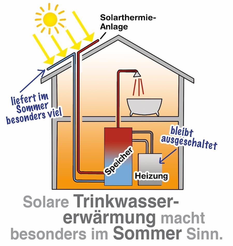 Solarthermie: Solare Trinkwassererwärmung macht besonders im Sommer Sinn