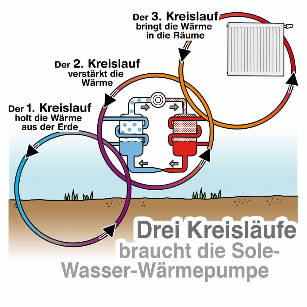Schema einer Sole-Wasser-Wärmepumpe