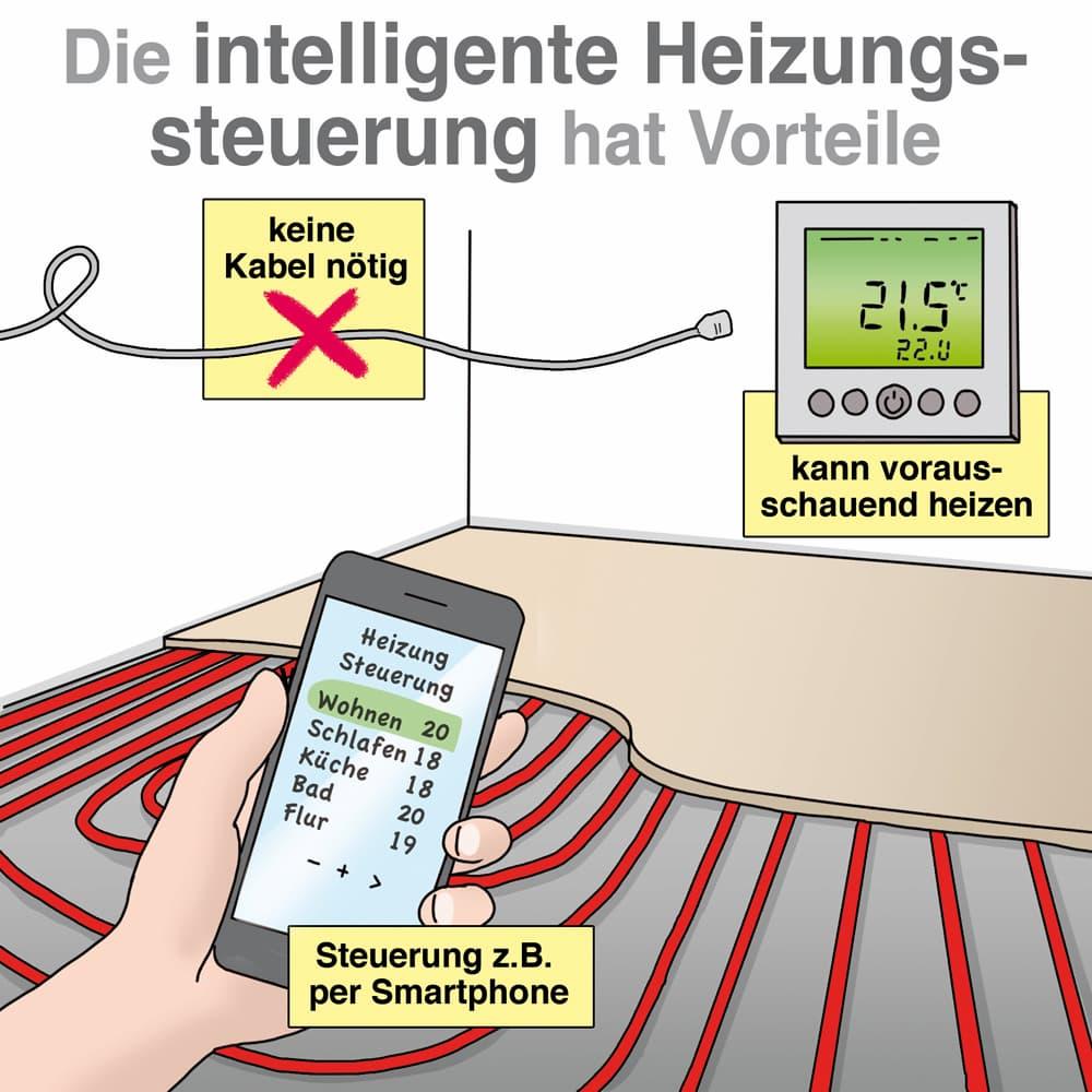 Die intelligente Heizungssteuerung mit Funk und Smartphone