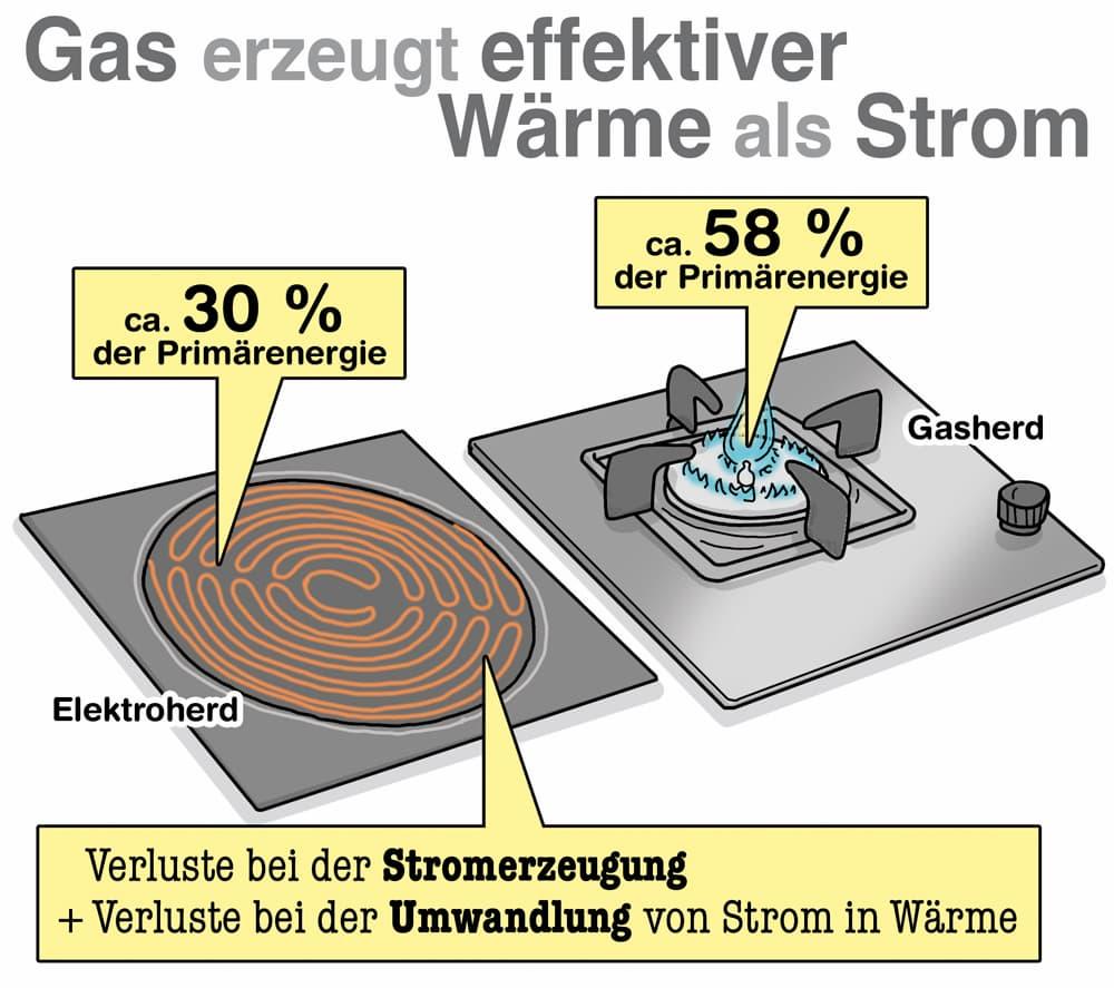Der Gasherd erzeigt Wärme sehr effektiv