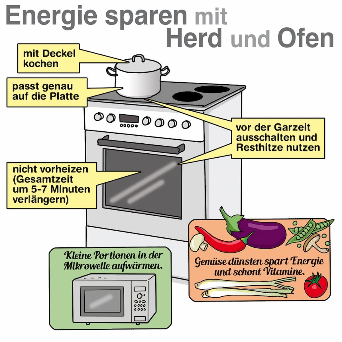 Energie sparen mit Herd und Ofen
