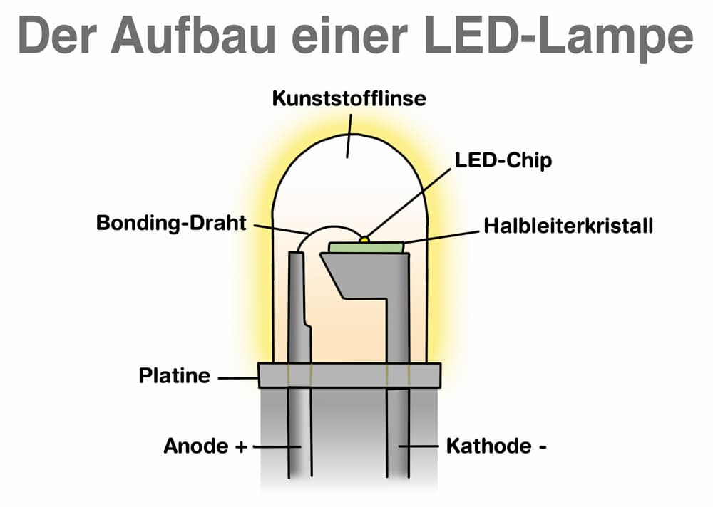 Der Aufbau einer LED-Lampe