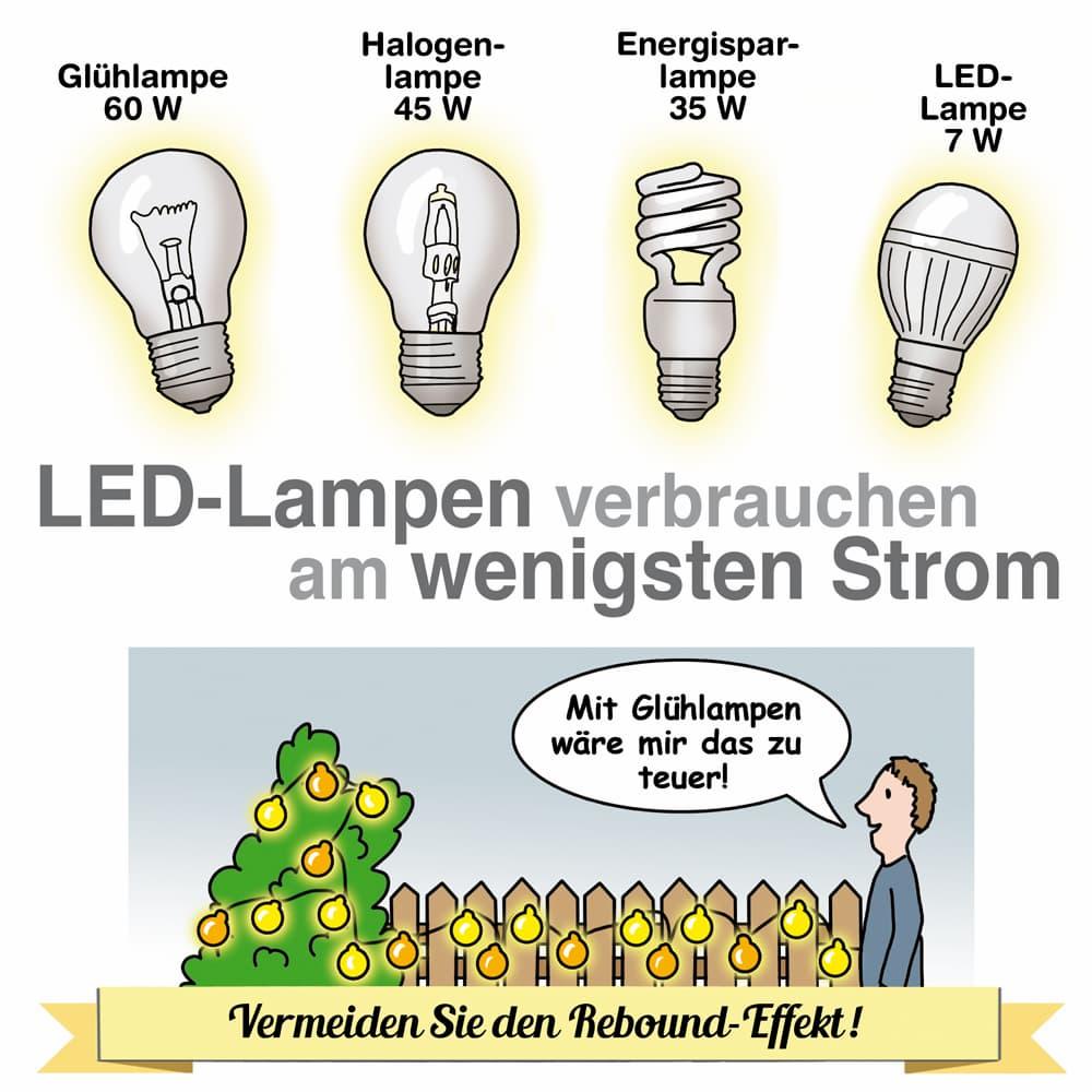 LED-Lampen verbauchen am wenigsten Strom