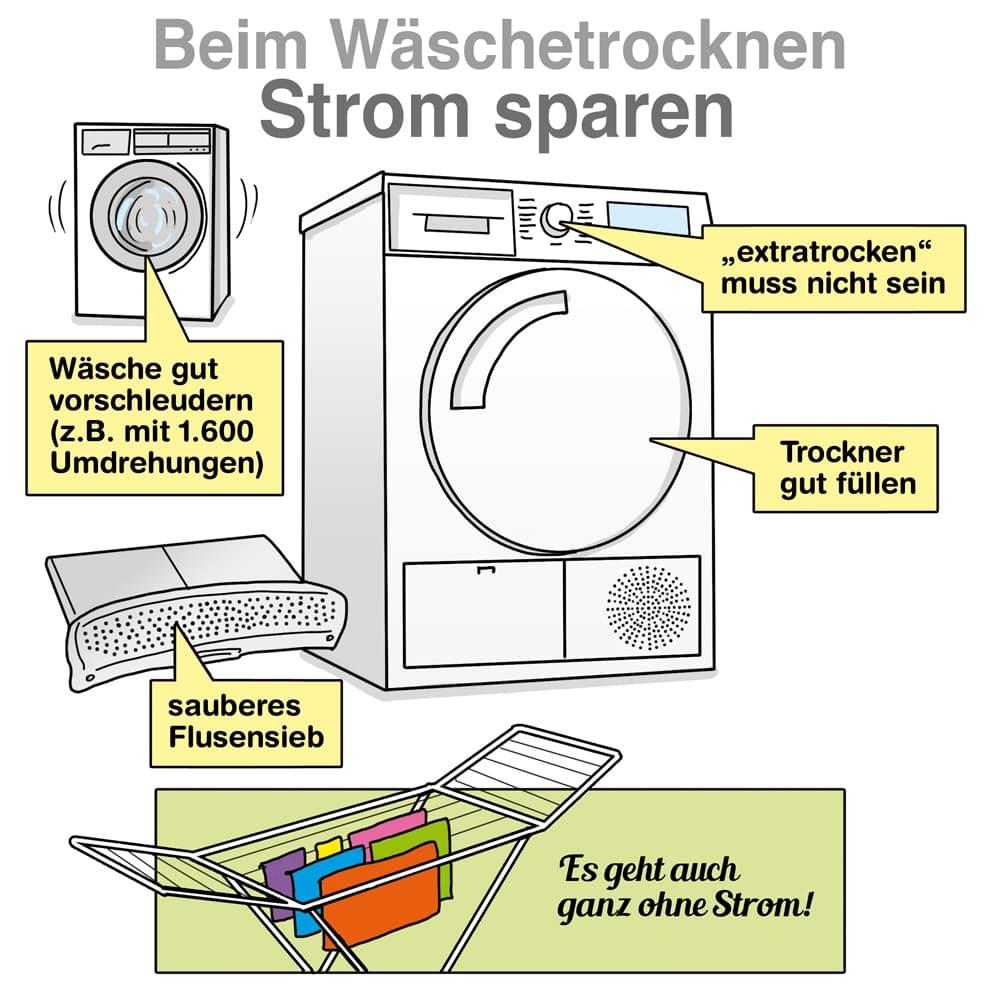 Beim Wäschetrockner Strom sparen
