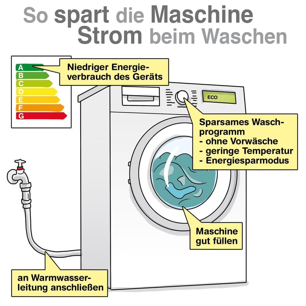 So spart die Waschmaschine Strom beim Waschen