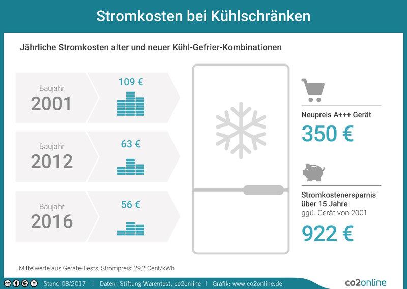 Stromkosten für Kühlschränke © co2online