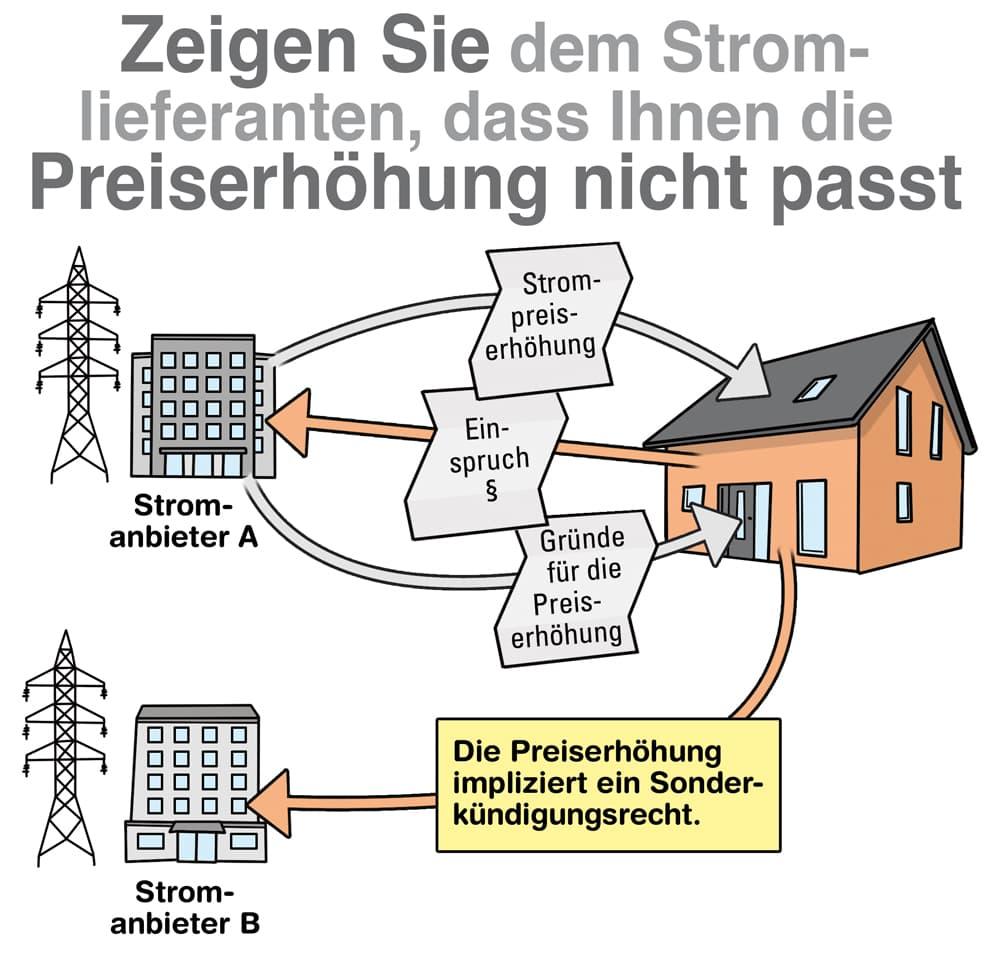 Strompreiserhöhung: Das sind Ihre Rechte als Verbraucher