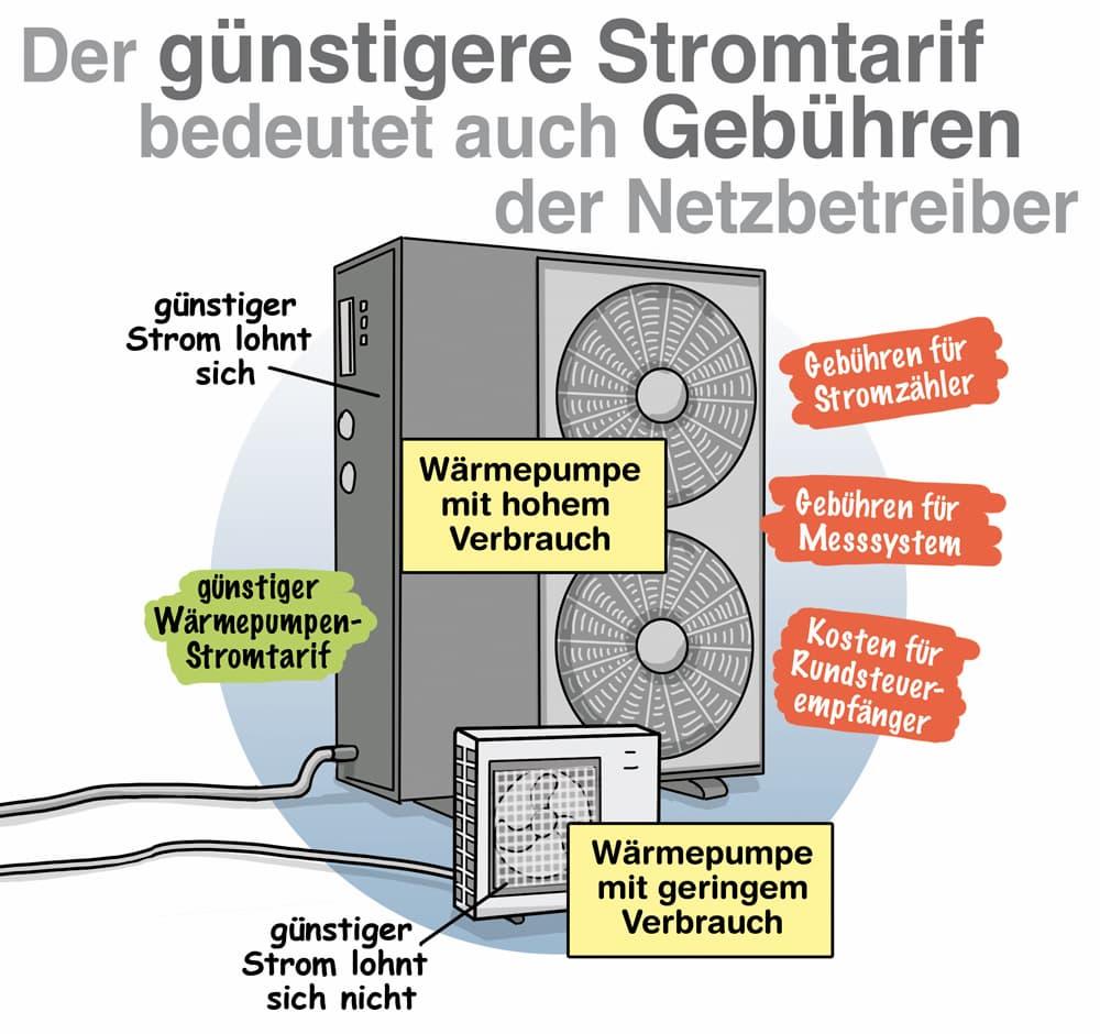 Stromtarife für Wärmepumpe: Auch auf die Gebühren der Stromanbieter achten