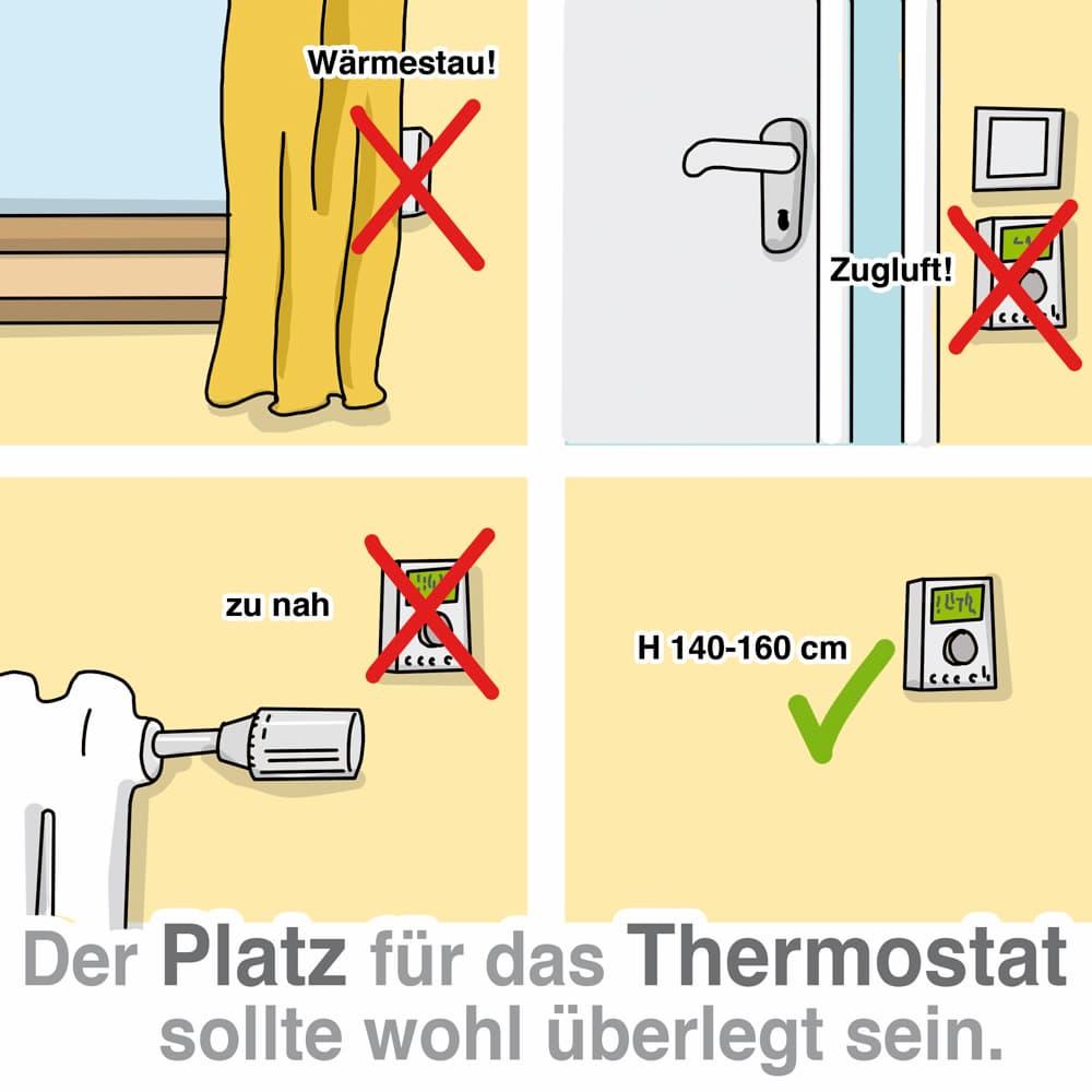 Der Platz für das Heizungsthermostat sollte gut geplant werden
