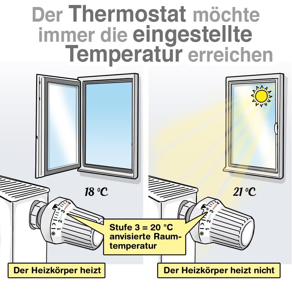Der Thermostat möchte immer die eingestellte Temperatur erreichen