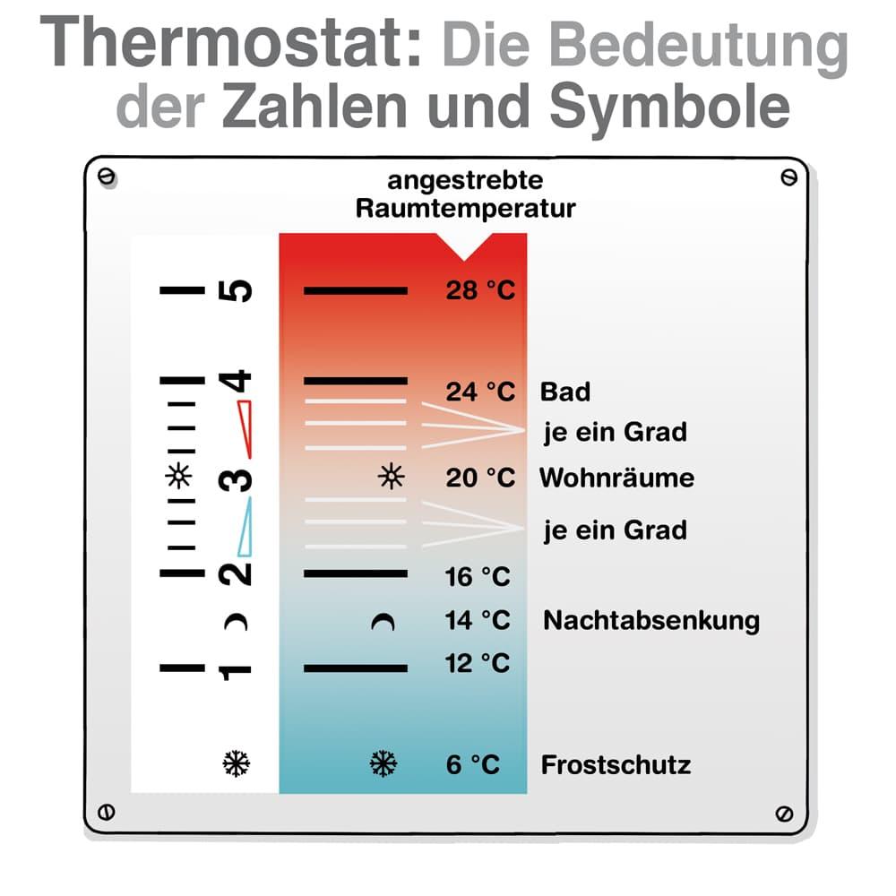 Heizungsthermostate: Die Bedeutung der Zahlen und Symbole