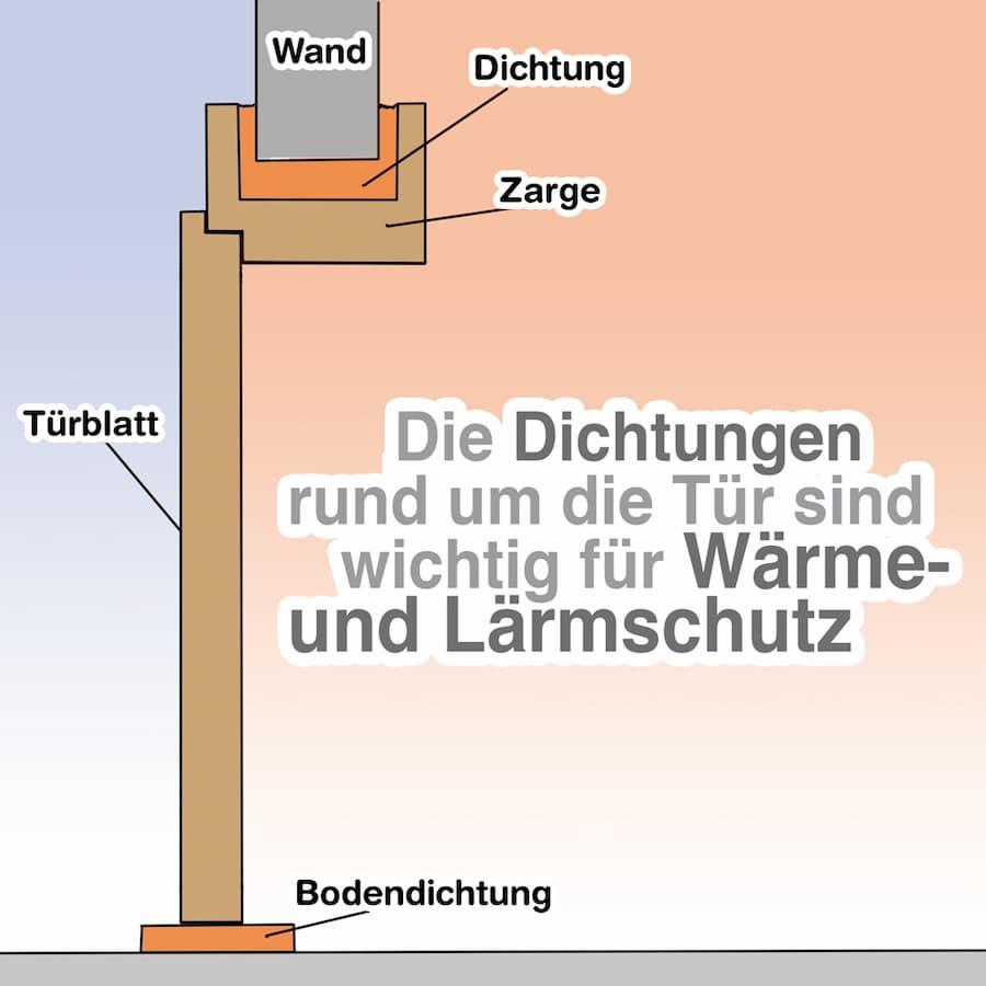 Die Dichtungen der Türe sind wichtig für den Wärmeschutz