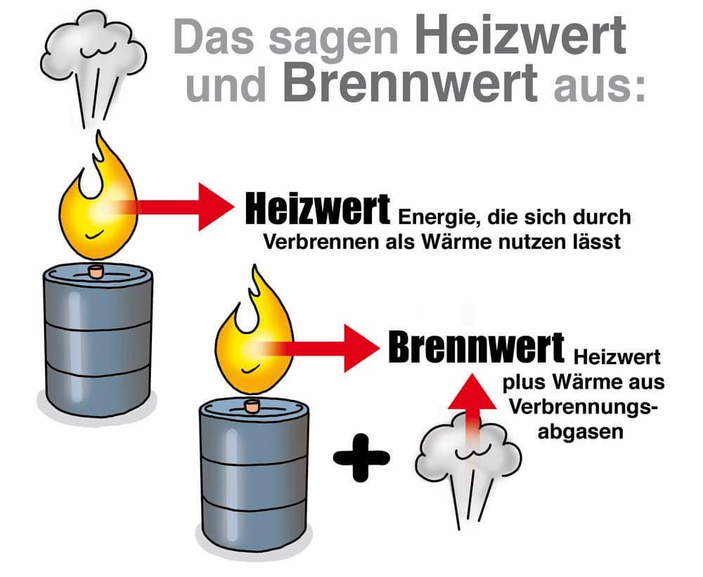 Unterschied von Heizwert und Brennwert