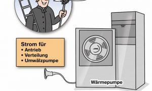 Wärmepumpe: Stromverbrauch und Betriebskosten