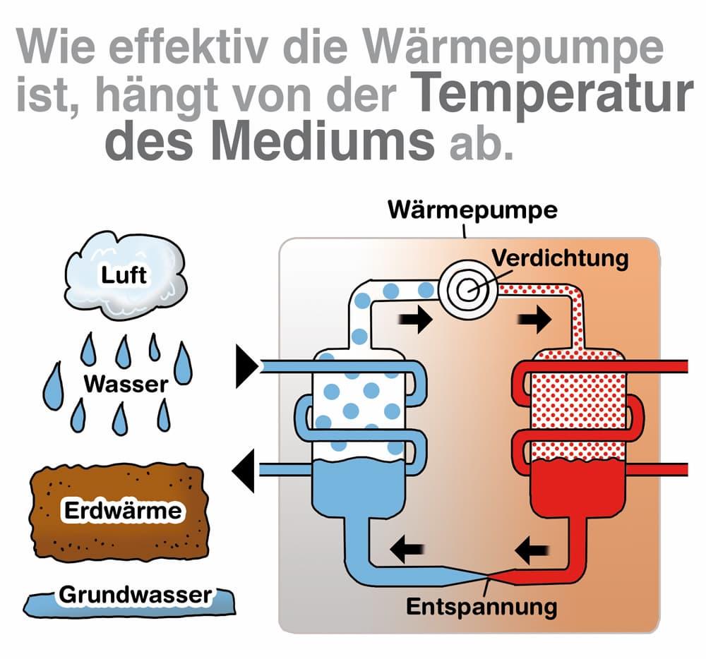 Wärmepumpe: Effikivität und Effizienz hängt von der Temperatur des Mediums ab