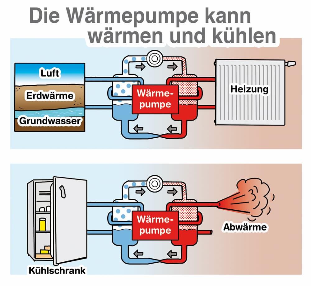 Die Wärmepumpe kann wärmen und lüften