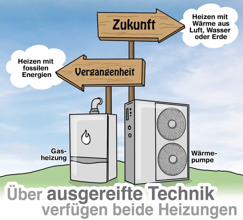 Wärmepumpe und Gasheizung: Über ausgereifte Technik verfügen beide Heizungen