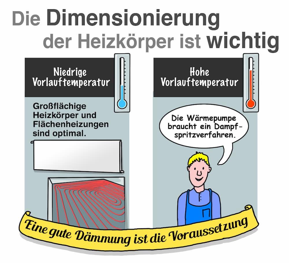 Wärmepumpe: Die Dimensionierung der Heizkörper ist wichtig