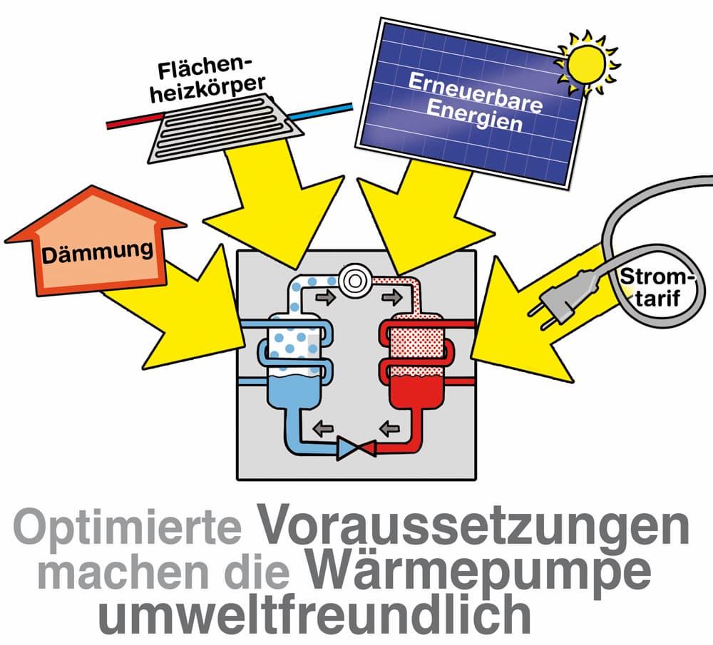 Optimierte Voraussetzungen machen die Wärmepumpe umweltfreundlich und senken die Kosten