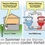 Kühlen mit der Wärmepumpe