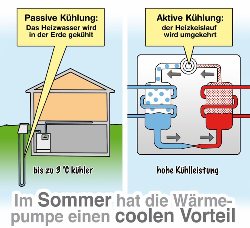 Wärmepumpe: Aktives und passives Kühlen sind möglich