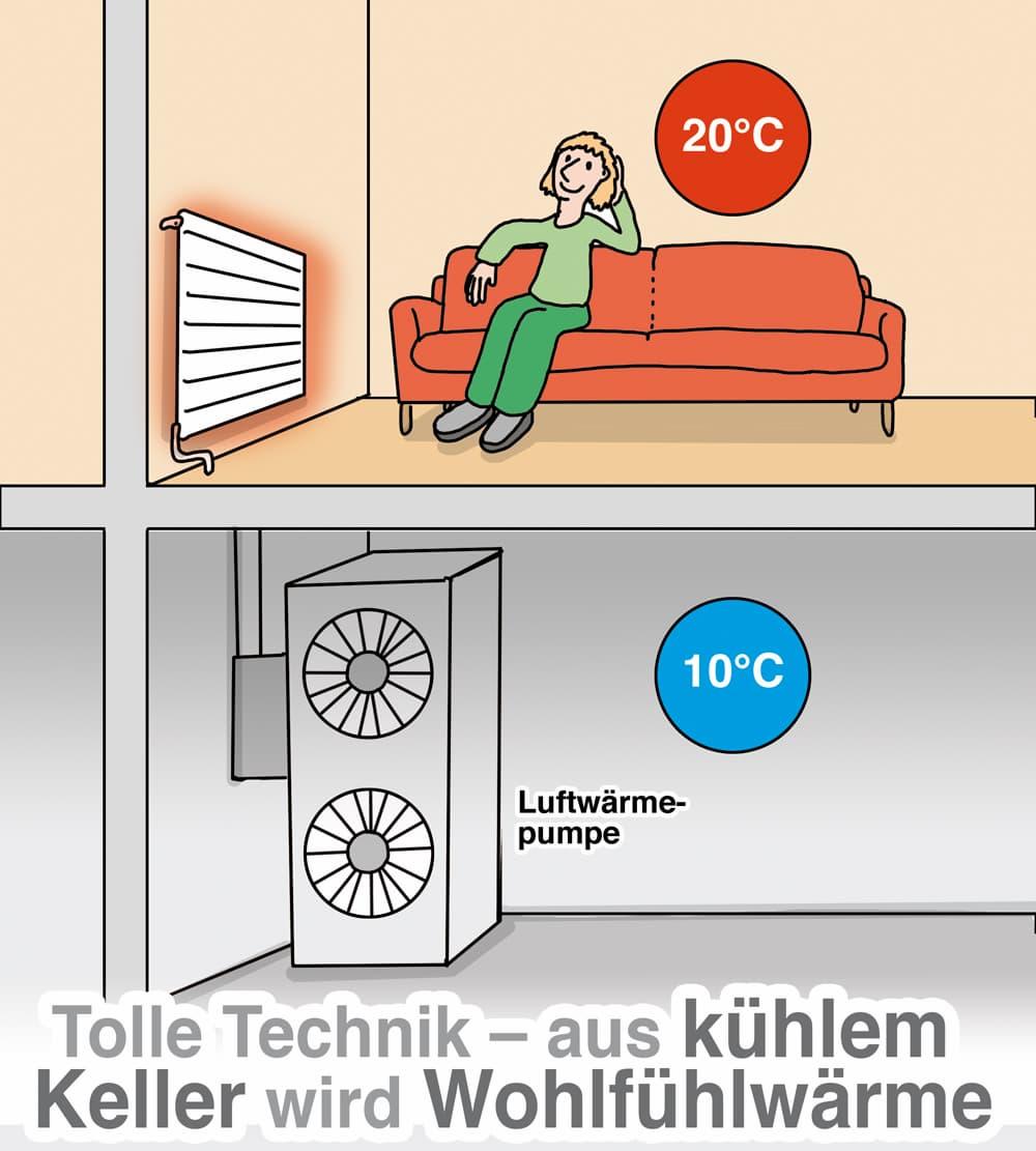 Wärmepumpe können die Luft im Keller für die Wärmegewinnung nutzen