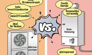 Gasheizung oder Wärmepumpe