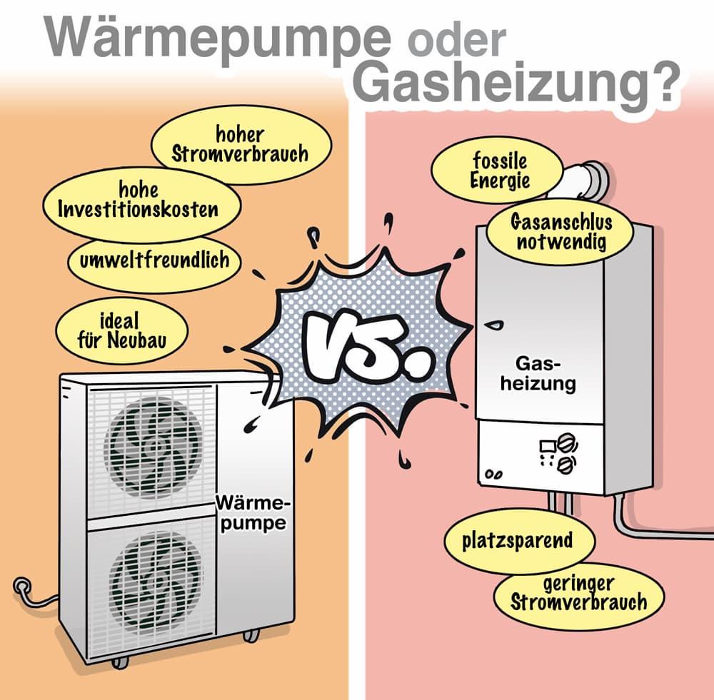 Wärmepumpe oder Gasheizung