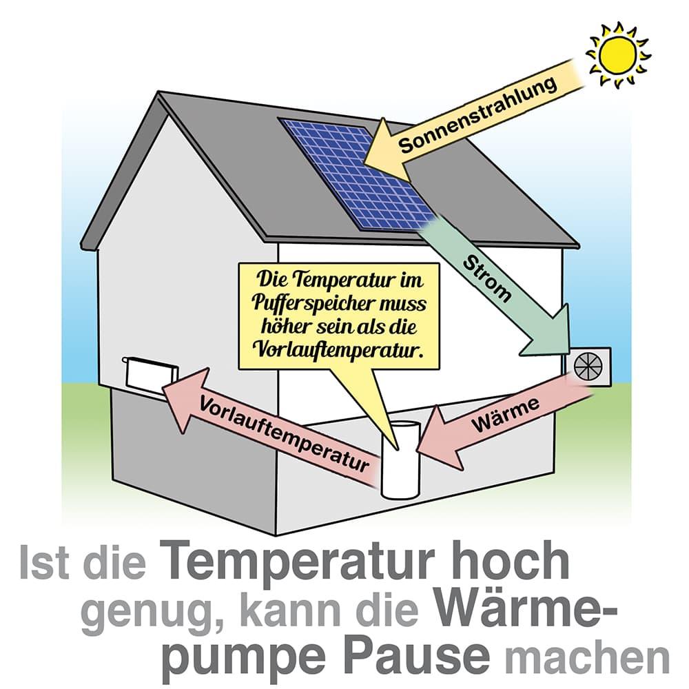 Ist die Temperatur im Pufferspeicher hoch genug kann die Wärmepumpe pausieren