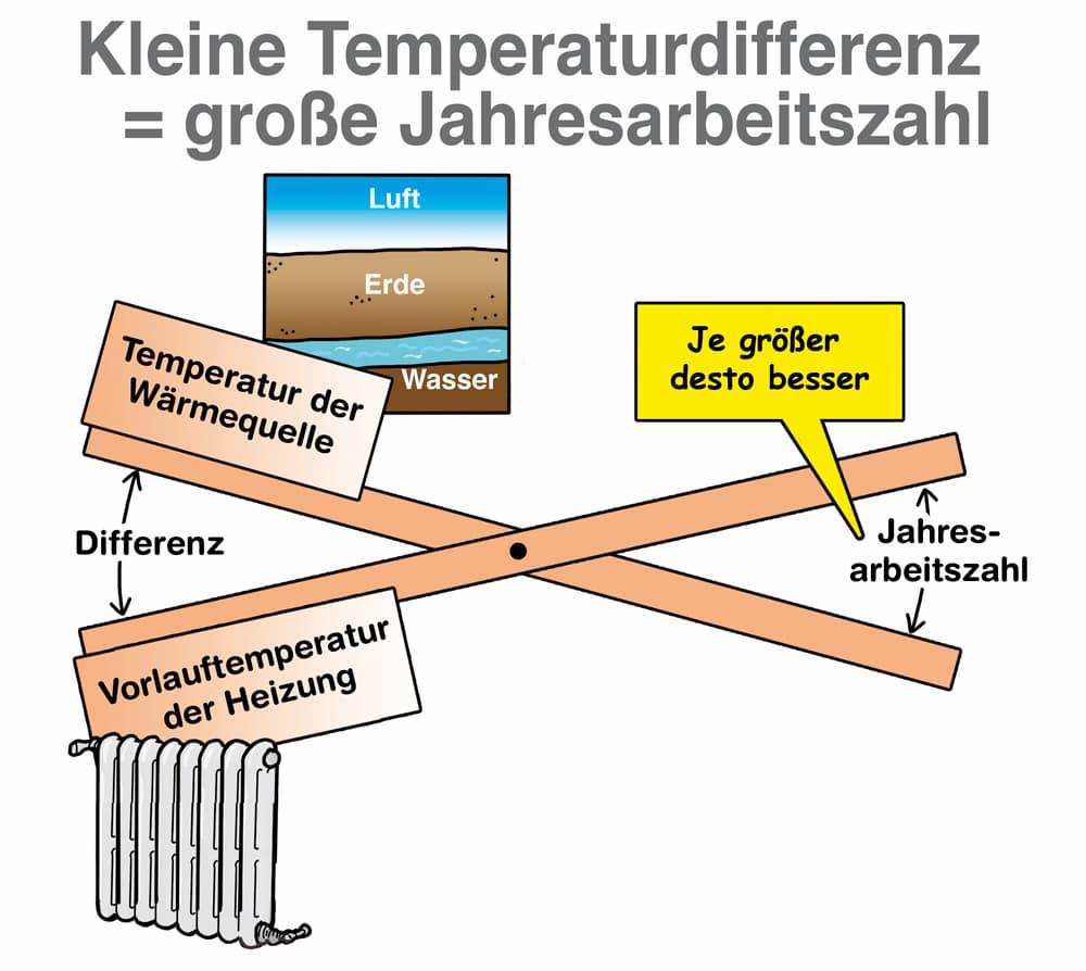 Jahresarbeitszahl: Wichtige Kenngröße für eine Wärmepumpe