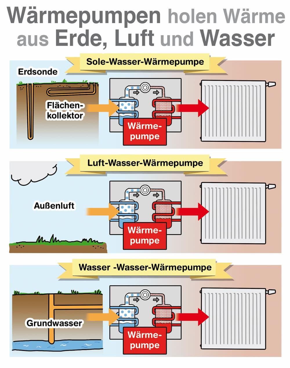 Wärmepumpe können Wärme aus Erde, Luft oder Wasser gewinnen