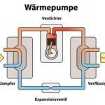 Wärmepumpen – Arten und Funktionen