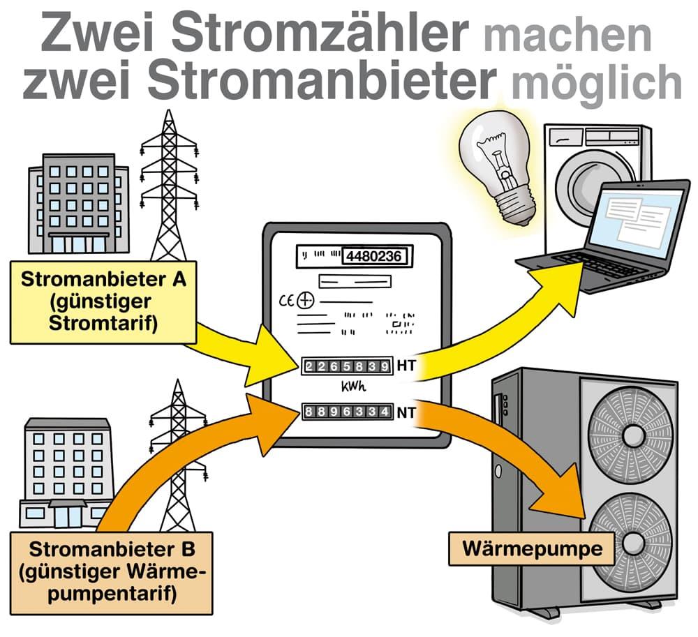 Zwei Stromzähler machen zwei Stromanieter möglich