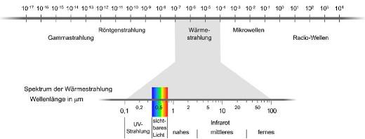 Wärmestrahlung © Dr.-Ing. Peter Kosack, Universität Kaiserslautern