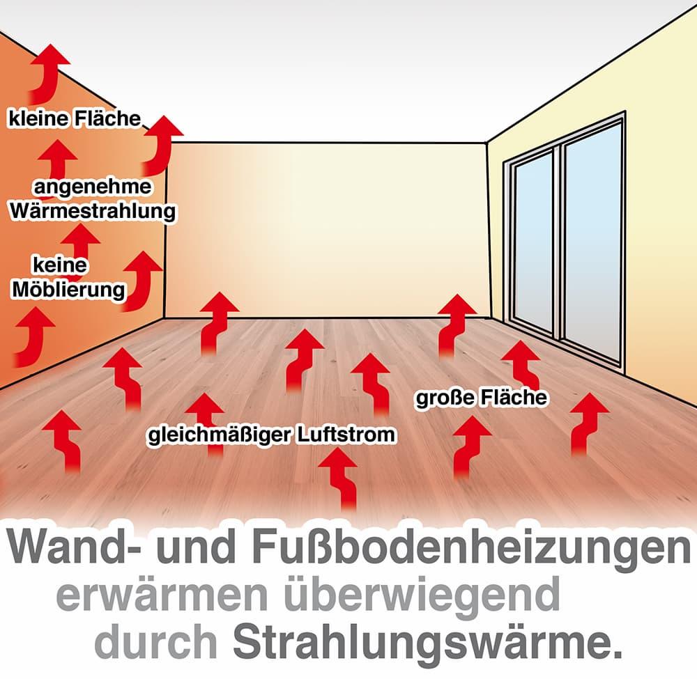Wandheizung und Fußbodenheizung erwärmen überwiegend durch Strahlungswärme